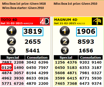 How to find out Toto4D Malaysia lucky numbers | Toto 4d lucky number