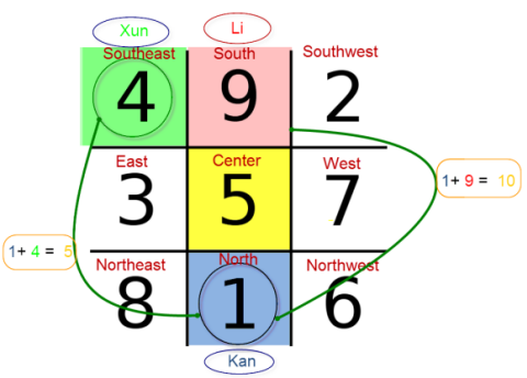 How to get luck in 4D lottery with Feng Shui? - 4D result