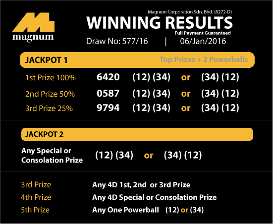 Prediction magnum 4D result today and how to win 4D fortunate number?